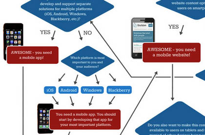 Does My Business Need a Mobile Website or a Mobile App?