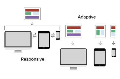 Combining Responsive With Adaptive Design